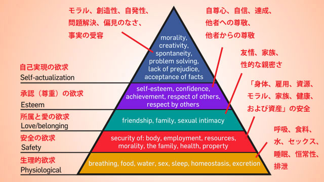 131130hierarchy_of_needs-thumb-640x360-68465.jpg